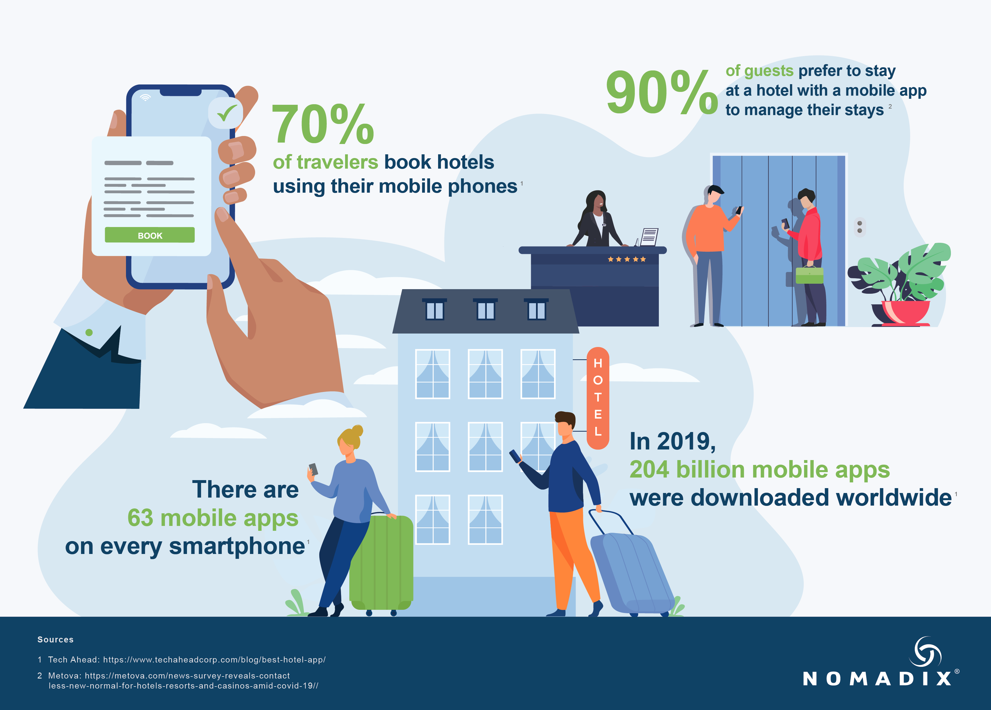 nomadix-guest-mobile-app-infographic